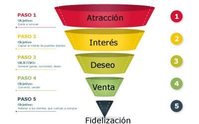 Embudos de ventas y Marketing digital